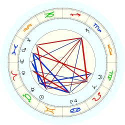 Elwin S. Larson - natal chart (noon, no houses)