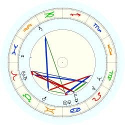 Gerald Grinstein - natal chart (noon, no houses)