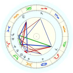 Henry Gluck - natal chart (noon, no houses)