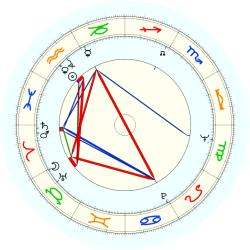 Frederick Gerstell - natal chart (noon, no houses)