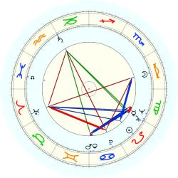 David W. (1932) Johnson - natal chart (noon, no houses)
