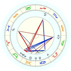 Irving W. Bailey II - natal chart (noon, no houses)