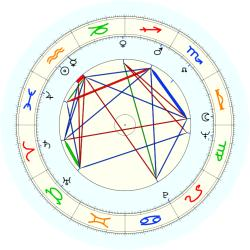 John S. Reed - natal chart (noon, no houses)