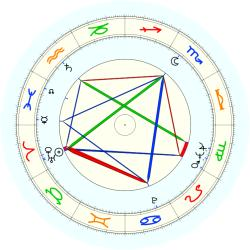 Renso L. Caporali - natal chart (noon, no houses)