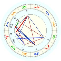 John T. Hartley - natal chart (noon, no houses)