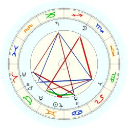 Malcolm W. Gambill - natal chart (noon, no houses)