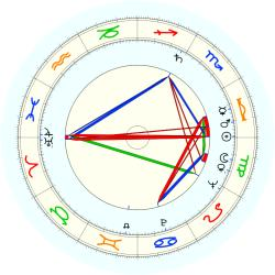 Wilson Wilde - natal chart (noon, no houses)