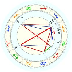M. Thomas Moore - natal chart (noon, no houses)