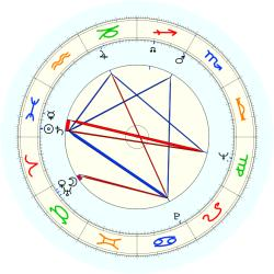 James J. O'Connor - natal chart (noon, no houses)