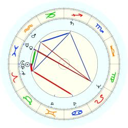 James W. Conte - natal chart (noon, no houses)