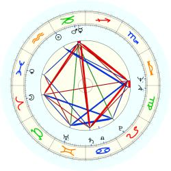 Joseph R. Canion - natal chart (noon, no houses)