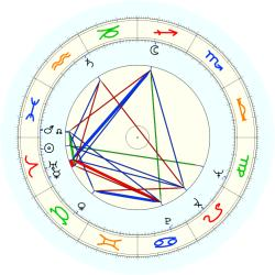 James A. Hagen - natal chart (noon, no houses)