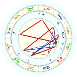 Donald W. Weber - natal chart (noon, no houses)