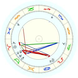 Lawrence Perlman - natal chart (noon, no houses)