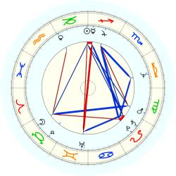 Robert J. Paluck - natal chart (noon, no houses)