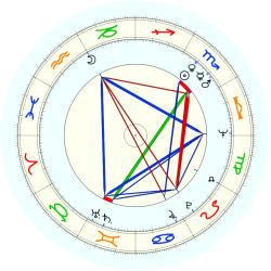 Walter A. Forbes - natal chart (noon, no houses)