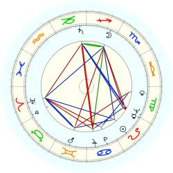 Robert Weinig - natal chart (noon, no houses)