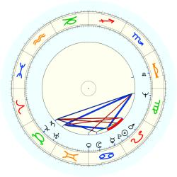 Donald G. Pardus - natal chart (noon, no houses)