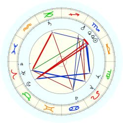 Benjamin F. Edwards III - natal chart (noon, no houses)