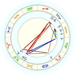 Carl F. Thorne - natal chart (noon, no houses)