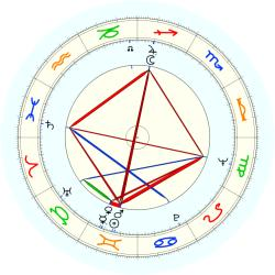 Edwin Lupberger - natal chart (noon, no houses)