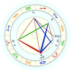 John R. Kennedy - natal chart (noon, no houses)