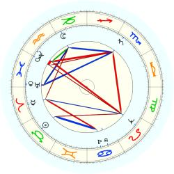 Adolph Posnick - natal chart (noon, no houses)
