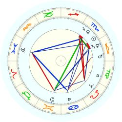 Harry E. Figgie - natal chart (noon, no houses)