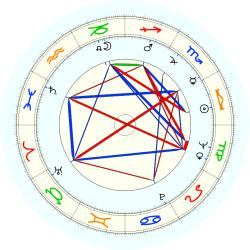 Theodore Deikel - natal chart (noon, no houses)