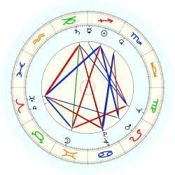 Ronald A. Terry - natal chart (noon, no houses)