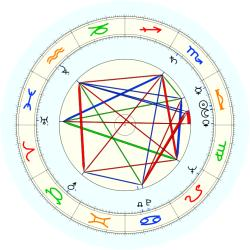 Robert H. Malott - natal chart (noon, no houses)
