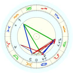William Reynolds - natal chart (noon, no houses)