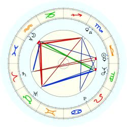 Larry L. Prince - natal chart (noon, no houses)