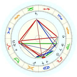 Tom H. Barrett - natal chart (noon, no houses)