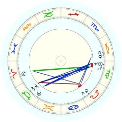 W. August Hillenbrand - natal chart (noon, no houses)