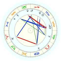 Frank G. Wobst - natal chart (noon, no houses)