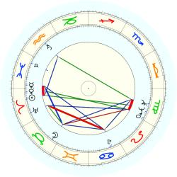 Lee Liu - natal chart (noon, no houses)