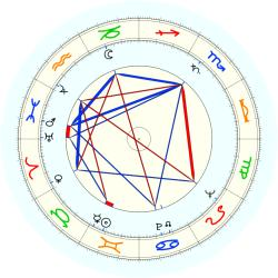 George D. Kennedy - natal chart (noon, no houses)