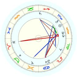 Eugene Grisanti - natal chart (noon, no houses)