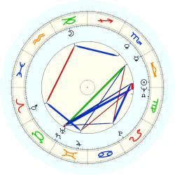 Samuel Zell - natal chart (noon, no houses)