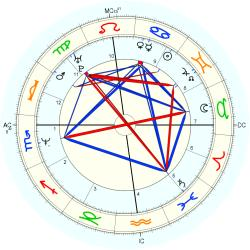 James Francis - natal chart (Placidus)