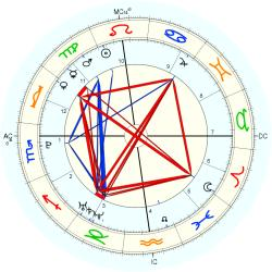 John J. II Connolly - natal chart (Placidus)