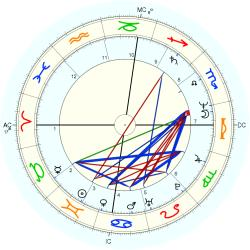 Scott Adams - natal chart (Placidus)