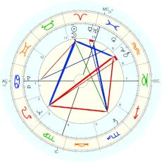 James Hillman : quoted by Tarnas - natal chart (Placidus)