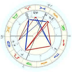 James Hillman - natal chart (Placidus)