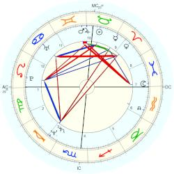 Ronnie Gale Dreyer - natal chart (Placidus)