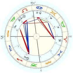 Oonagh Shanley-Toffolo - natal chart (Placidus)