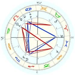 George Melly - natal chart (Placidus)