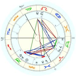 Finlay Currie - natal chart (Placidus)