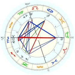 James Prime - natal chart (Placidus)